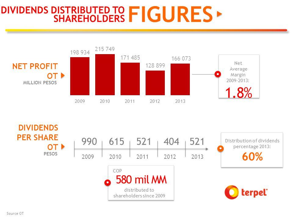 990 615 521 404521 20092010201120122013 Source OT FIGURES DIVIDENDS DISTRIBUTED TO SHAREHOLDERS NET PROFIT OT MILLION PESOS distributed to shareholders since 2009 COP 580 mil MM DIVIDENDS PER SHARE OT PESOS Distribution of dividends percentage 2013: 60% Net Average Margin 2009-2013: 1.8%