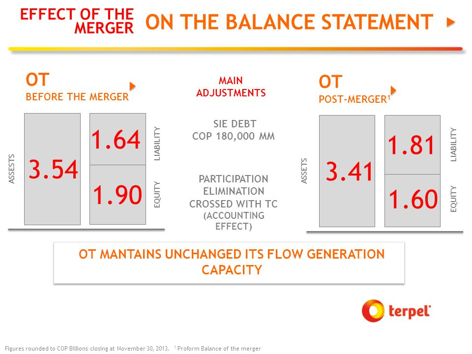 ON THE BALANCE STATEMENT EFFECT OF THE MERGER OT BEFORE THE MERGER ASSESTS LIABILITY EQUITY 3.54 1.64 1.90 OT POST-MERGER 1 ASSETS LIABILITY EQUITY 3.41 1.81 1.60 Figures rounded to COP Billions closing at November 30, 2013.