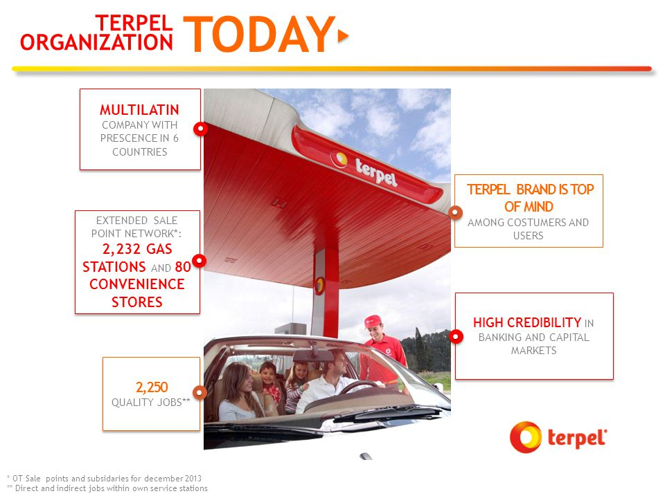 TERPEL ORGANIZATION TODAY EXTENDED SALE POINT NETWORK*: 2,232 GAS STATIONS AND 80 CONVENIENCE STORES 2,250 QUALITY JOBS** 2,250 QUALITY JOBS** TERPEL BRAND IS TOP OF MIND AMONG COSTUMERS AND USERS MULTILATIN COMPANY WITH PRESCENCE IN 6 COUNTRIES MULTILATIN COMPANY WITH PRESCENCE IN 6 COUNTRIES HIGH CREDIBILITY IN BANKING AND CAPITAL MARKETS * OT Sale points and subsidaries for december 2013 ** Direct and indirect jobs within own service stations