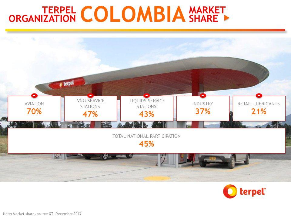 TERPEL ORGANIZATION COLOMBIA Note: Market share, source OT, December 2013 AVIATION 70% AVIATION 70% VNG SERVICE STATIONS 47% VNG SERVICE STATIONS 47% LIQUIDS SERVICE STATIONS 43% LIQUIDS SERVICE STATIONS 43% INDUSTRY 37% INDUSTRY 37% RETAIL LUBRICANTS 21% RETAIL LUBRICANTS 21% TOTAL NATIONAL PARTICIPATION 45% TOTAL NATIONAL PARTICIPATION 45% MARKET SHARE
