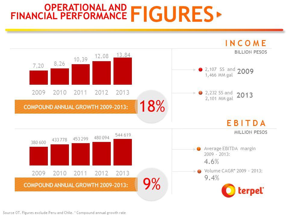 FIGURES Average EBITDA margin 2009 - 2013: 4.6% EBITDA MILLION PESOS COMPOUND ANNUAL GROWTH 2009-2013: 9% 2,107 SS and 1,466 MM gal INCOME 2,232 SS and 2,101 MM gal COMPOUND ANNUAL GROWTH 2009-2013: 2009 2013 BILLION PESOS 18% Source OT.