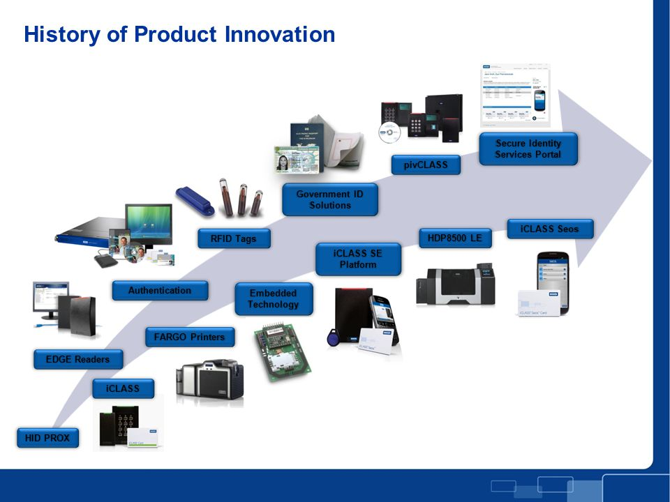 History of Product Innovation Full Page Photo with Title Slide iCLASS EDGE Readers FARGO Printers Authentication RFID Tags Embedded Technology iCLASS SE Platform Government ID Solutions HDP8500 LE pivCLASS iCLASS Seos Secure Identity Services Portal HID PROX