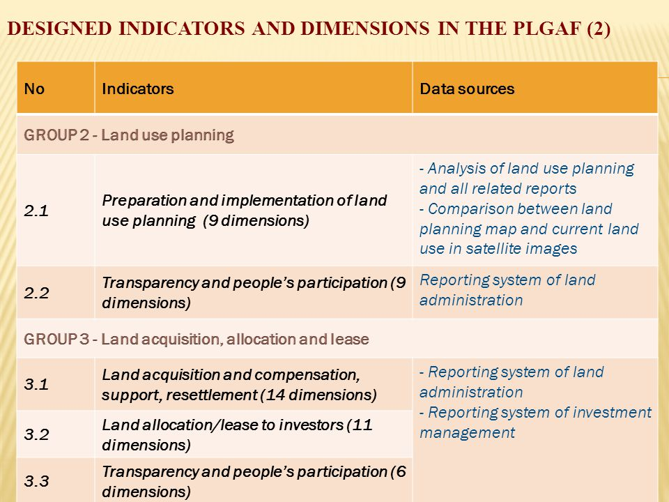 DESIGNED INDICATORS AND DIMENSIONS IN THE PLGAF (2) NoIndicatorsData sources 2.1 Preparation and implementation of land use planning (9 dimensions) - Analysis of land use planning and all related reports - Comparison between land planning map and current land use in satellite images 2.2 Transparency and people's participation (9 dimensions) Reporting system of land administration 3.1 Land acquisition and compensation, support, resettlement (14 dimensions) - Reporting system of land administration - Reporting system of investment management 3.2 Land allocation/lease to investors (11 dimensions) 3.3 Transparency and people's participation (6 dimensions)