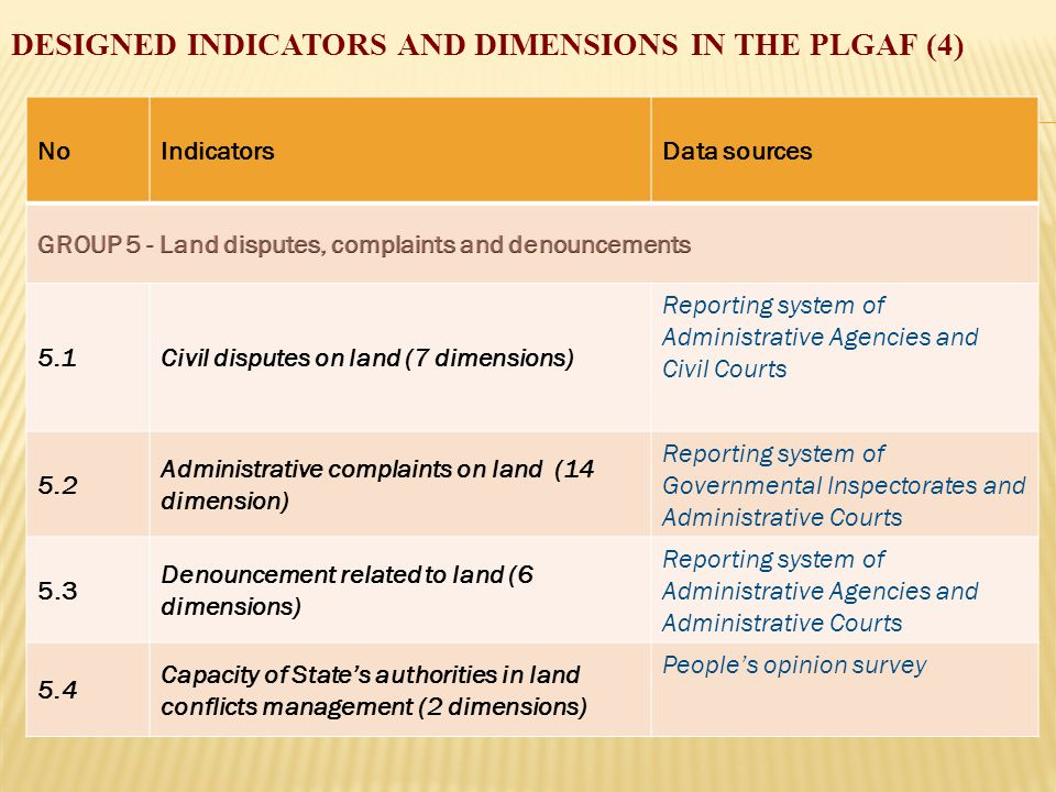 DESIGNED INDICATORS AND DIMENSIONS IN THE PLGAF (4) NoIndicatorsData sources 5.1Civil disputes on land (7 dimensions) Reporting system of Administrative Agencies and Civil Courts 5.2 Administrative complaints on land (14 dimension) Reporting system of Governmental Inspectorates and Administrative Courts 5.3 Denouncement related to land (6 dimensions) Reporting system of Administrative Agencies and Administrative Courts 5.4 Capacity of State's authorities in land conflicts management (2 dimensions) People's opinion survey
