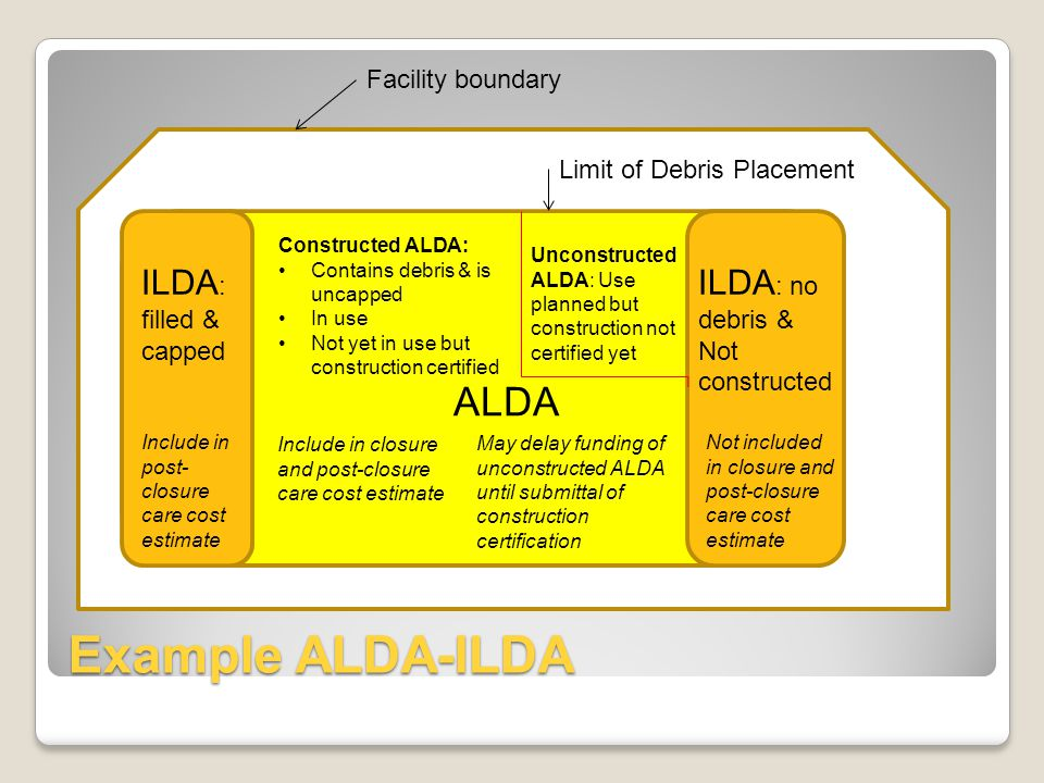 Example ALDA-ILDA Facility boundary Limit of Debris Placement ILDA : filled & capped ILDA : no debris & Not constructed ALDA Constructed ALDA: Contains debris & is uncapped In use Not yet in use but construction certified Unconstructed ALDA: Use planned but construction not certified yet Include in post- closure care cost estimate Include in closure and post-closure care cost estimate May delay funding of unconstructed ALDA until submittal of construction certification Not included in closure and post-closure care cost estimate