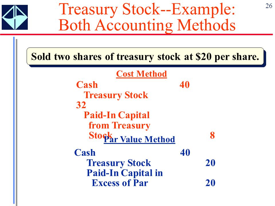26 Sold two shares of treasury stock at $20 per share. Cost Method Cash 40 Treasury Stock 32 Paid-In Capital from Treasury Stock8 Par Value Method Cas