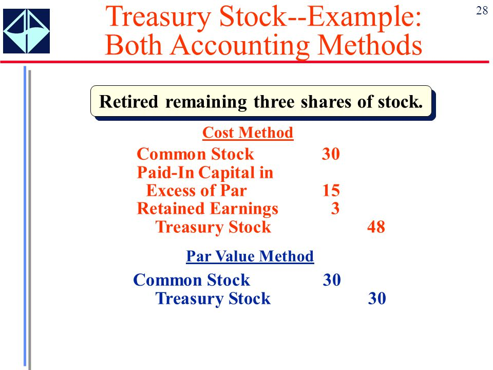 28 Retired remaining three shares of stock. Cost Method Common Stock 30 Paid-In Capital in Excess of Par15 Retained Earnings3 Treasury Stock48 Par Val