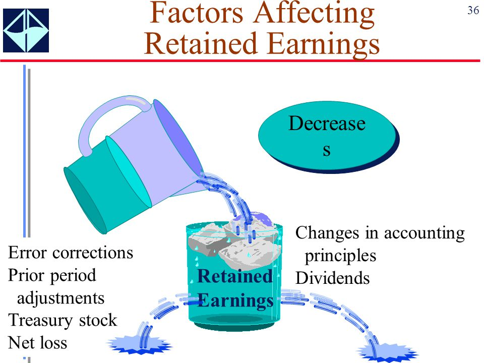 36 Error corrections Prior period adjustments Treasury stock Net loss Changes in accounting principles Dividends Retained Earnings Factors Affecting R