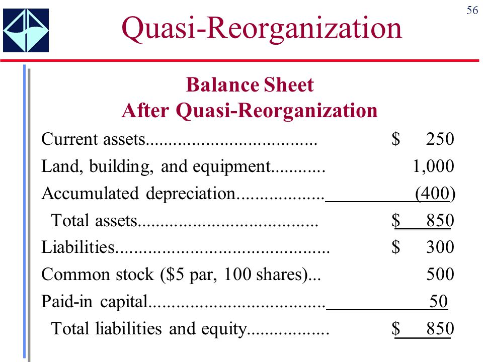 56 Balance Sheet After Quasi-Reorganization Current assets.....................................$250 Land, building, and equipment............1,000 Acc