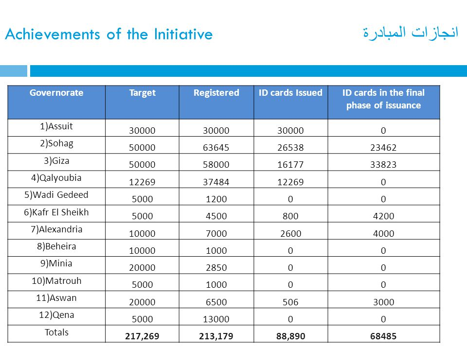 انجازات المبادرة Achievements of the Initiative GovernorateTargetRegisteredID cards IssuedID cards in the final phase of issuance 1)Assuit 30000 0 2)Sohag 50000636452653823462 3)Giza 50000580001617733823 4)Qalyoubia 1226937484122690 5)Wadi Gedeed 5000120000 6)Kafr El Sheikh 500045008004200 7)Alexandria 10000700026004000 8)Beheira 10000100000 9)Minia 20000285000 10)Matrouh 5000100000 11)Aswan 2000065005063000 12)Qena 50001300000 Totals 217,269213,17988,89068485