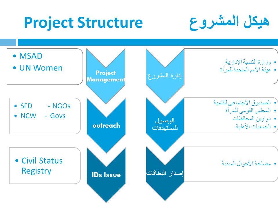 Project Management MSAD UN Women outreach SFD - NGOs NCW - Govs IDs Issue Civil Status Registry Project Structure هيكل المشروع إدارة المشروع وزارة الت