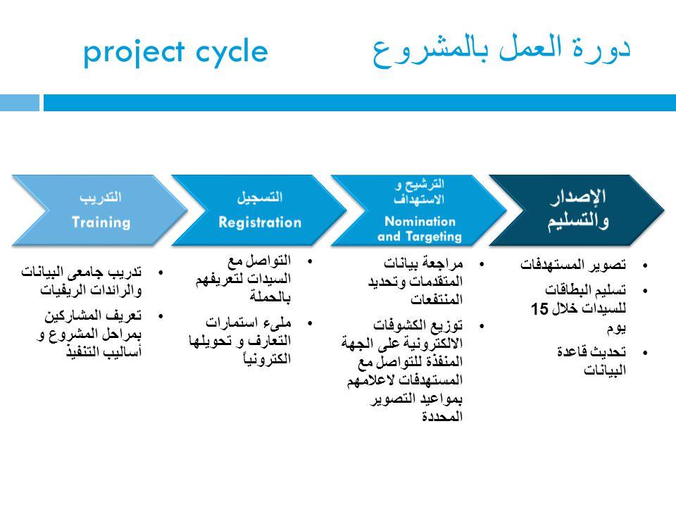 project cycle دورة العمل بالمشروع التدريب Training التسجيل Registration الترشيح و الاستهداف Nomination and Targeting الإصدار والتسليم تدريب جامعى البي
