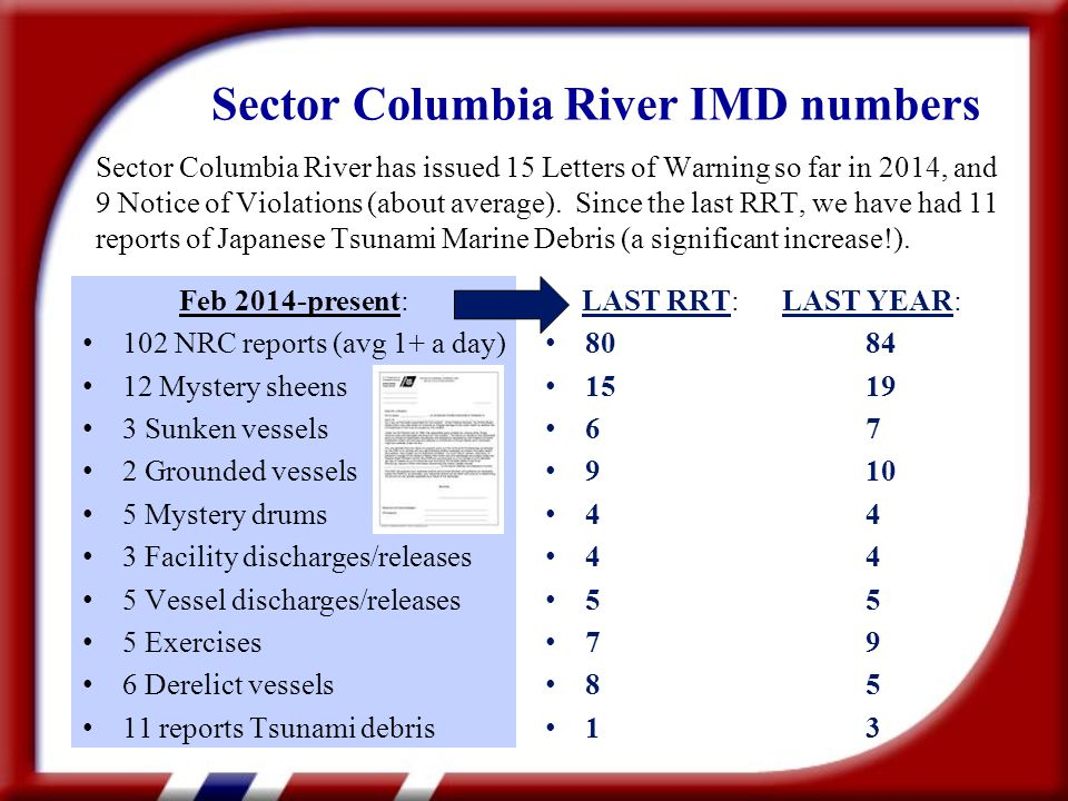 Sector Columbia River IMD numbers Sector Columbia River has issued 15 Letters of Warning so far in 2014, and 9 Notice of Violations (about average).