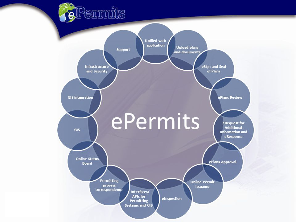 ePermits Unified web application Upload plans and documents eSign and Seal of Plans ePlans Review eRequest for Additional Information and eResponse ePlans Approval Online Permit Issuance eInspection Interfaces/ APIs for Permitting Systems and GIS Permitting process correspondence Online Status Board GISGIS integration Infrastructure and Security Support