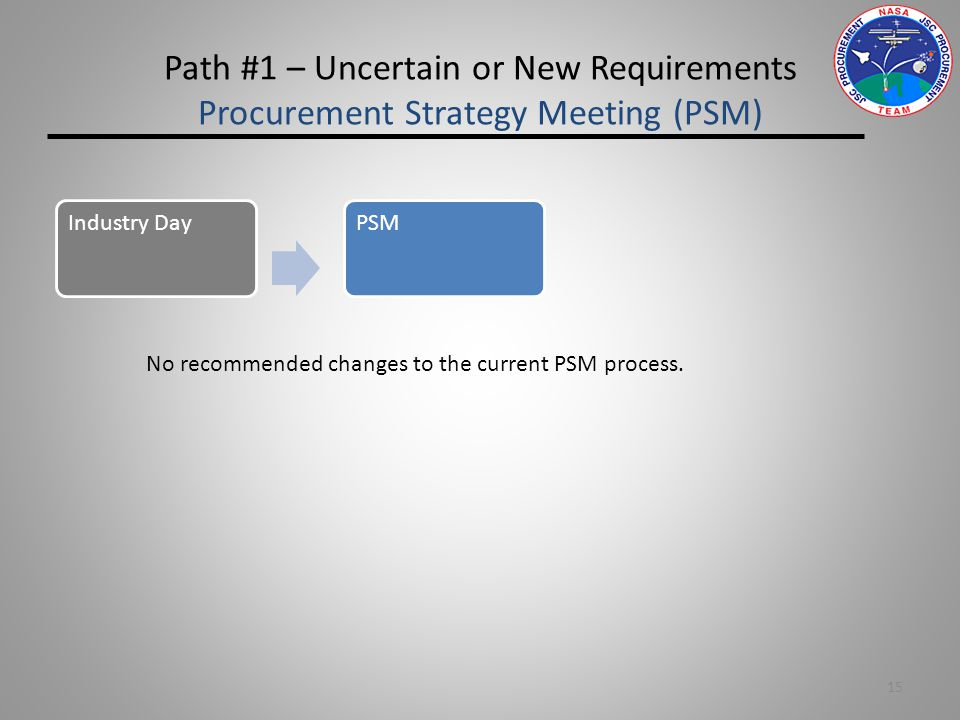 Path #1 – Uncertain or New Requirements Procurement Strategy Meeting (PSM) 15 Industry DayPSM No recommended changes to the current PSM process.