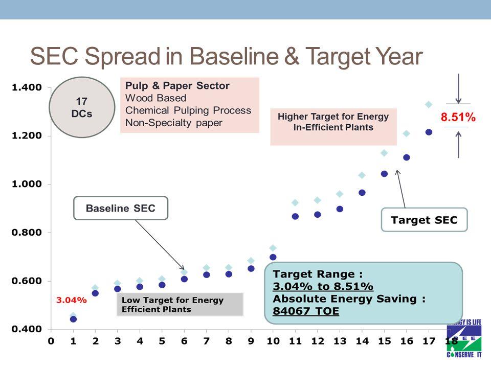 SEC Spread in Baseline & Target Year