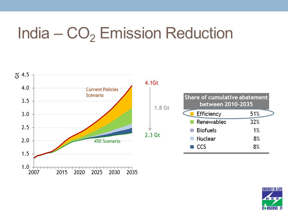 India – CO 2 Emission Reduction Efficiency51% Renewables32% Biofuels1% Nuclear8% CCS8% Share of cumulative abatement between 2010-2035