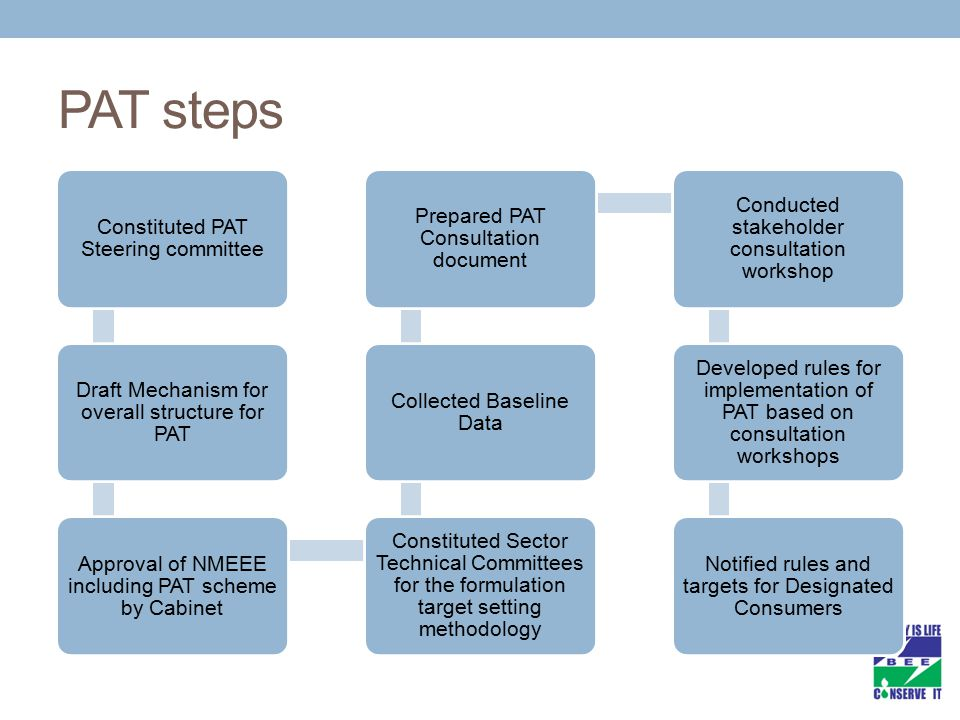 Getting Information Through Base Line Format Data Compilation/ Evaluation Target Setting [Declaration of Base Year, Target Year ] Communication to Designated Consumer Preparation Performance Assessment Document (PAD or Form A) Communication to BEE and SDA Verification of PAD through DENA (Form B) Check Verification of PAD (Form C) through DENA & submission of compliance doc (Form D).