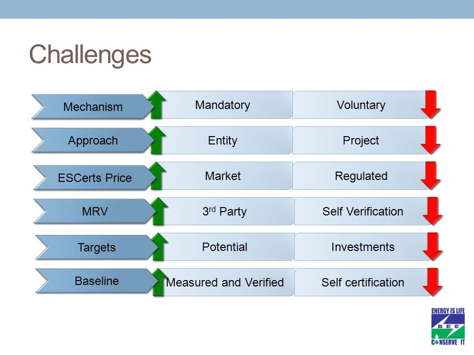 Challenges MandatoryVoluntaryEntityProjectMarketRegulated3 rd PartySelf VerificationPotentialInvestmentsMeasured and VerifiedSelf certification Mechanism Approach ESCerts Price MRV Targets Baseline