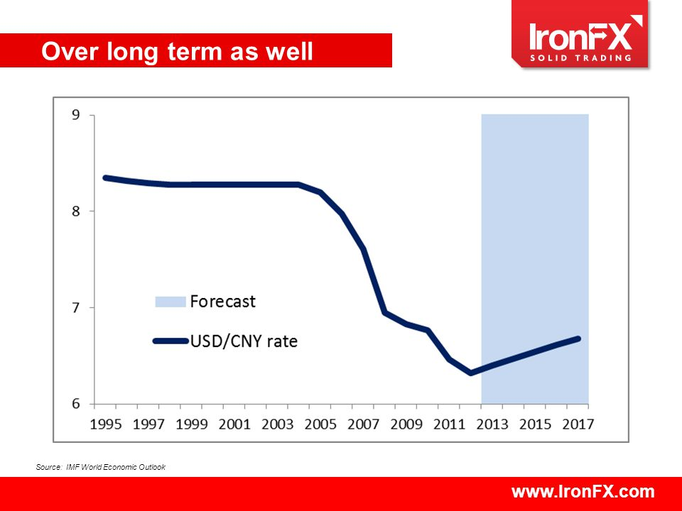 www.IronFX.com Over long term as well Source: IMF World Economic Outlook