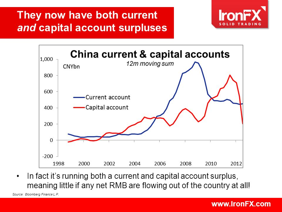 www.IronFX.com They now have both current and capital account surpluses Source: Bloomberg Finance L.P.