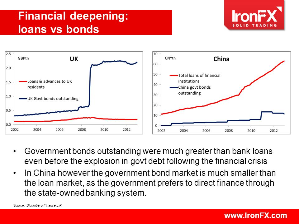 www.IronFX.com Financial deepening: loans vs bonds Source: Bloomberg Finance L.P.