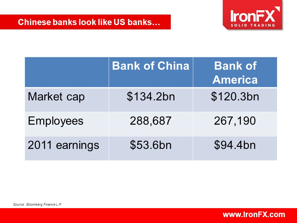 www.IronFX.com Chinese banks look like US banks… Bank of ChinaBank of America Market cap$134.2bn$120.3bn Employees288,687267,190 2011 earnings$53.6bn$94.4bn Source: Bloomberg Finance L.P.