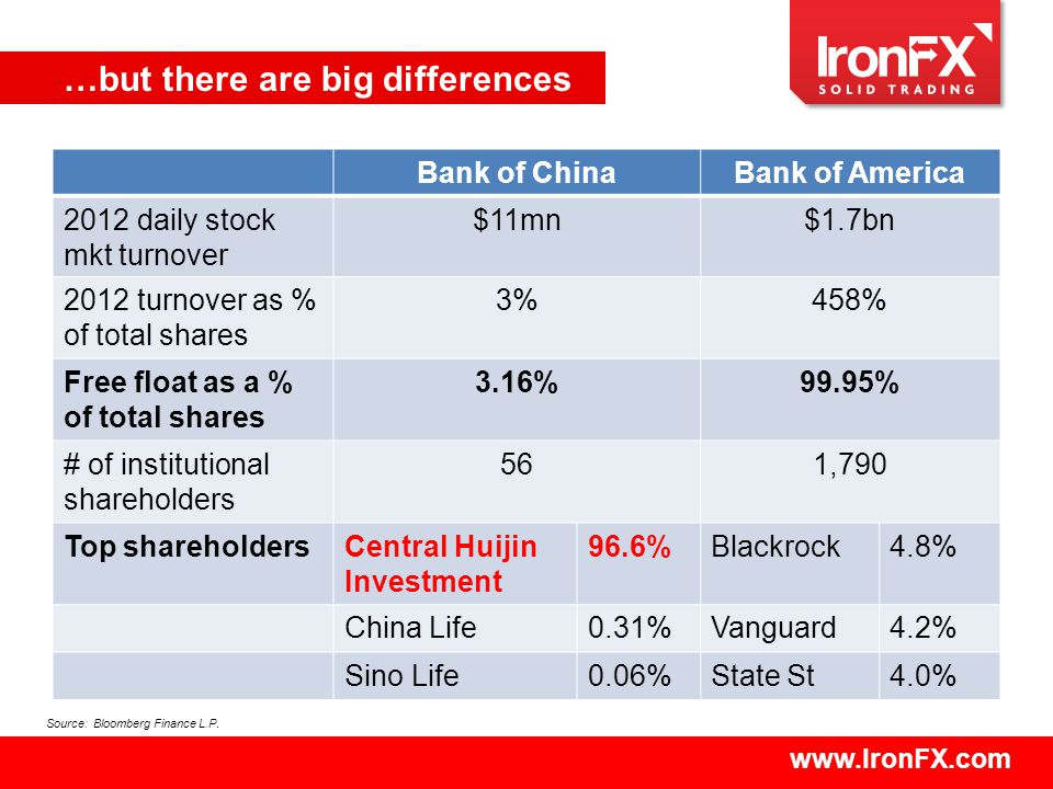 www.IronFX.com …but there are big differences Bank of ChinaBank of America 2012 daily stock mkt turnover $11mn$1.7bn 2012 turnover as % of total shares 3%458% Free float as a % of total shares 3.16%99.95% # of institutional shareholders 561,790 Top shareholdersCentral Huijin Investment 96.6%Blackrock4.8% China Life0.31%Vanguard4.2% Sino Life0.06%State St4.0% Source: Bloomberg Finance L.P.