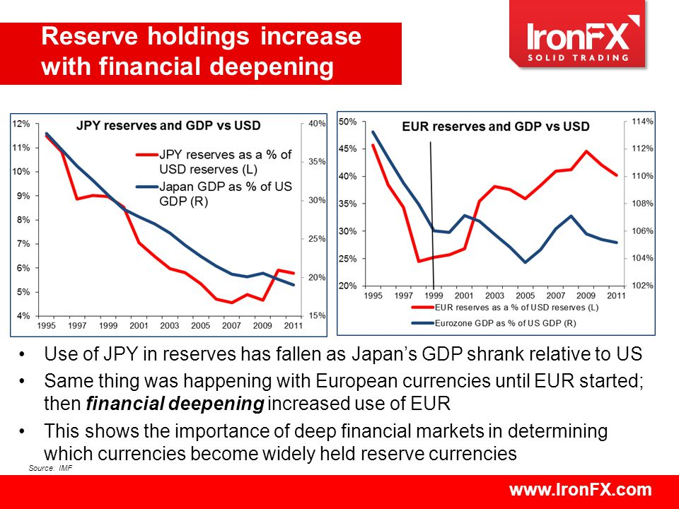 www.IronFX.com Use of JPY in reserves has fallen as Japan's GDP shrank relative to US Same thing was happening with European currencies until EUR started; then financial deepening increased use of EUR This shows the importance of deep financial markets in determining which currencies become widely held reserve currencies Reserve holdings increase with financial deepening Source: IMF