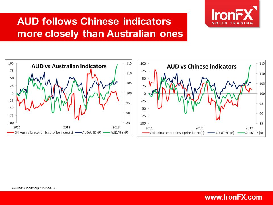 www.IronFX.com AUD follows Chinese indicators more closely than Australian ones Source: Bloomberg Finance L.P.