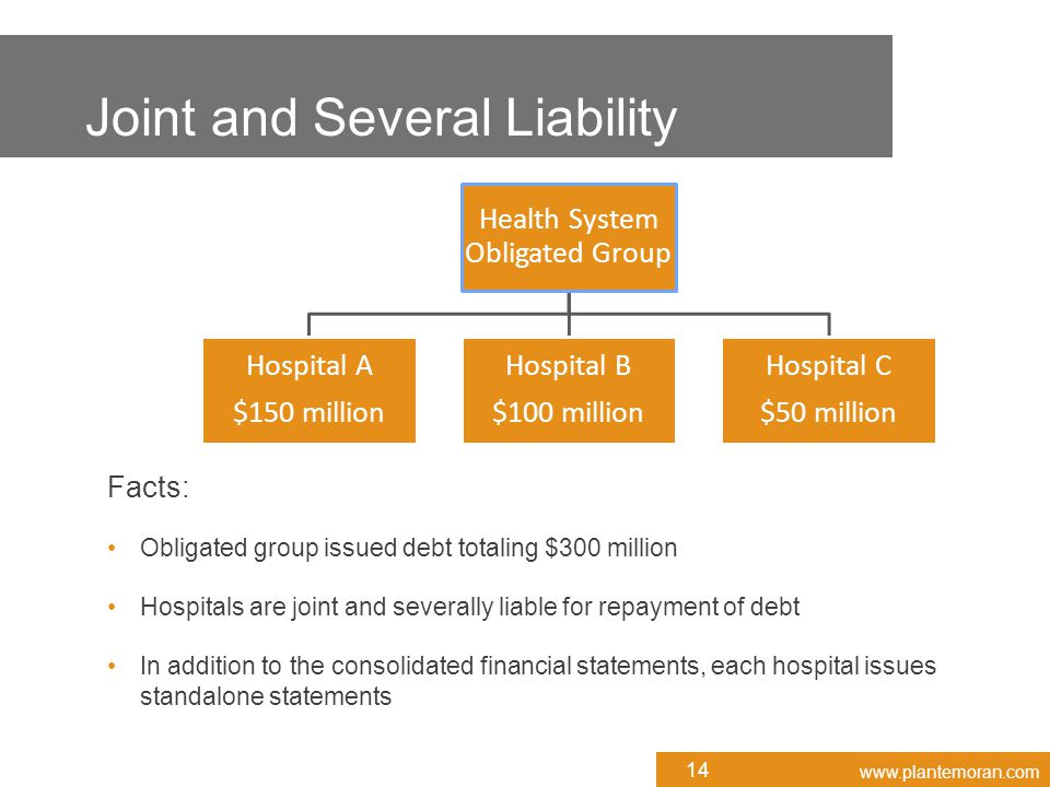 www.plantemoran.com Health System Obligated Group Hospital A $150 million Hospital B $100 million Hospital C $50 million Facts: Obligated group issued debt totaling $300 million Hospitals are joint and severally liable for repayment of debt In addition to the consolidated financial statements, each hospital issues standalone statements Joint and Several Liability 14