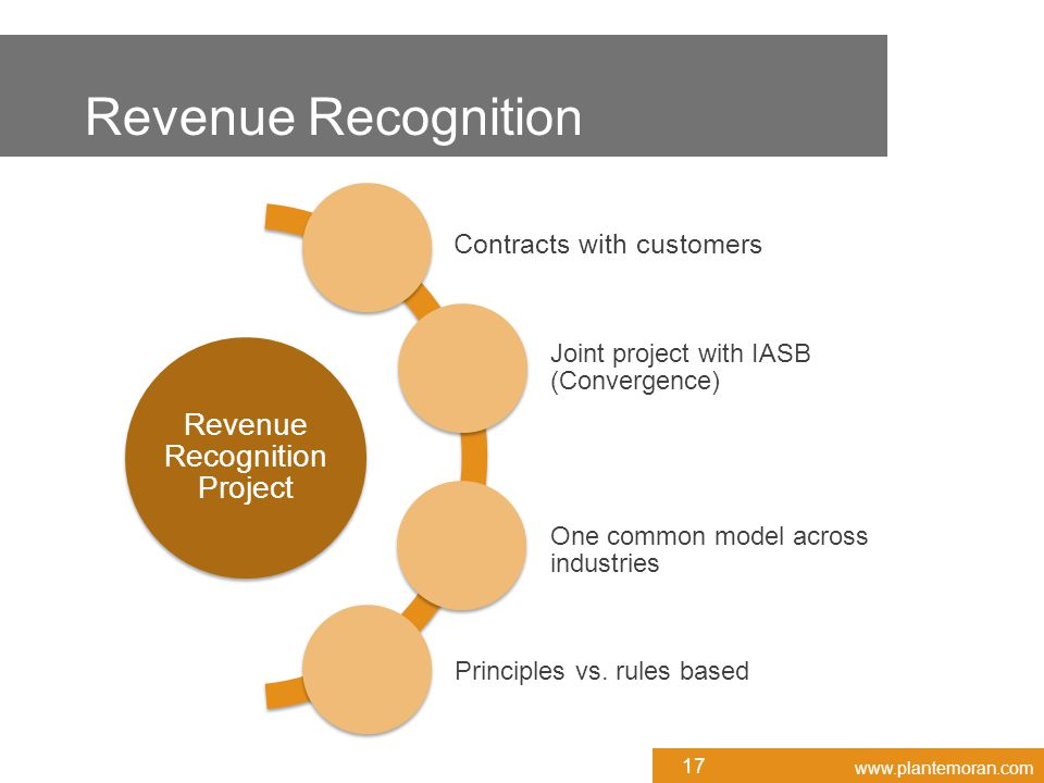 www.plantemoran.com Revenue Recognition Project Contracts with customers Joint project with IASB (Convergence) One common model across industries Principles vs.