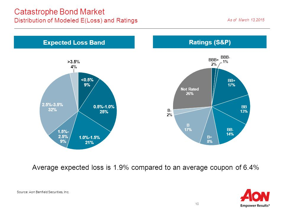 10 Catastrophe Bond Market Distribution of Modeled E(Loss) and Ratings Average expected loss is 1.9% compared to an average coupon of 6.4% Expected Loss Band Ratings (S&P) As of March 13,2015 Source: Aon Benfield Securities, Inc.