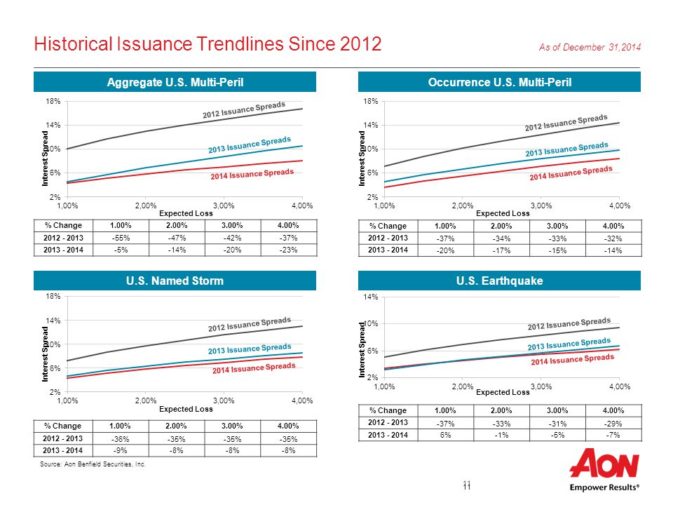 11 U.S. Earthquake Historical Issuance Trendlines Since 2012 U.S. Named Storm Occurrence U.S. Multi-PerilAggregate U.S. Multi-Peril Source: Aon Benfie