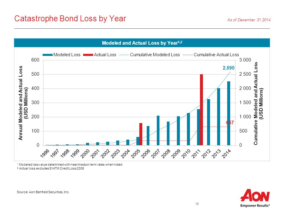 16 Catastrophe Bond Loss by Year Source: Aon Benfield Securities, Inc.