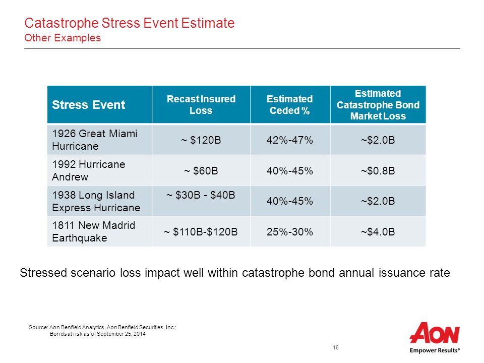18 Catastrophe Stress Event Estimate Other Examples Stress Event Recast Insured Loss Estimated Ceded % Estimated Catastrophe Bond Market Loss 1926 Great Miami Hurricane ~ $120B42%-47%~$2.0B 1992 Hurricane Andrew ~ $60B40%-45%~$0.8B 1938 Long Island Express Hurricane ~ $30B - $40B 40%-45%~$2.0B 1811 New Madrid Earthquake ~ $110B-$120B25%-30%~$4.0B Stressed scenario loss impact well within catastrophe bond annual issuance rate Source: Aon Benfield Analytics, Aon Benfield Securities, Inc.; Bonds at risk as of September 25, 2014