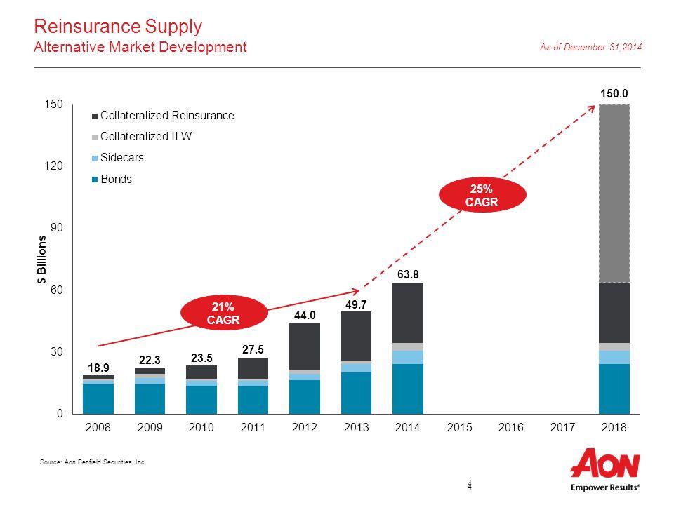 4 Reinsurance Supply Alternative Market Development 25% CAGR 21% CAGR As of December 31,2014 Source: Aon Benfield Securities, Inc.