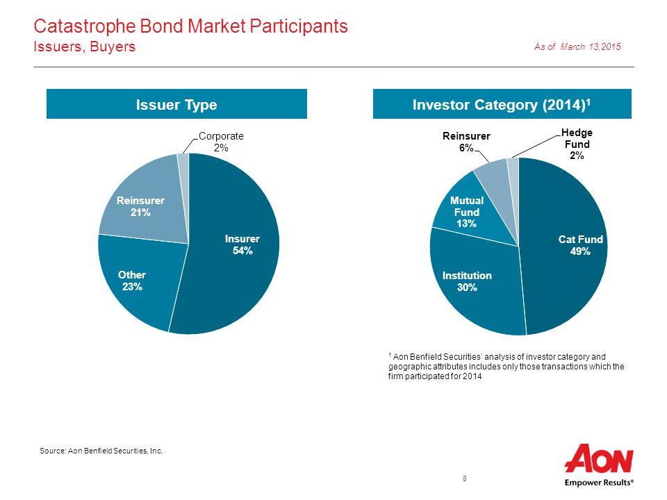 8 Catastrophe Bond Market Participants Issuers, Buyers Issuer TypeInvestor Category (2014) 1 1 Aon Benfield Securities' analysis of investor category and geographic attributes includes only those transactions which the firm participated for 2014 As of March 13,2015 Source: Aon Benfield Securities, Inc.