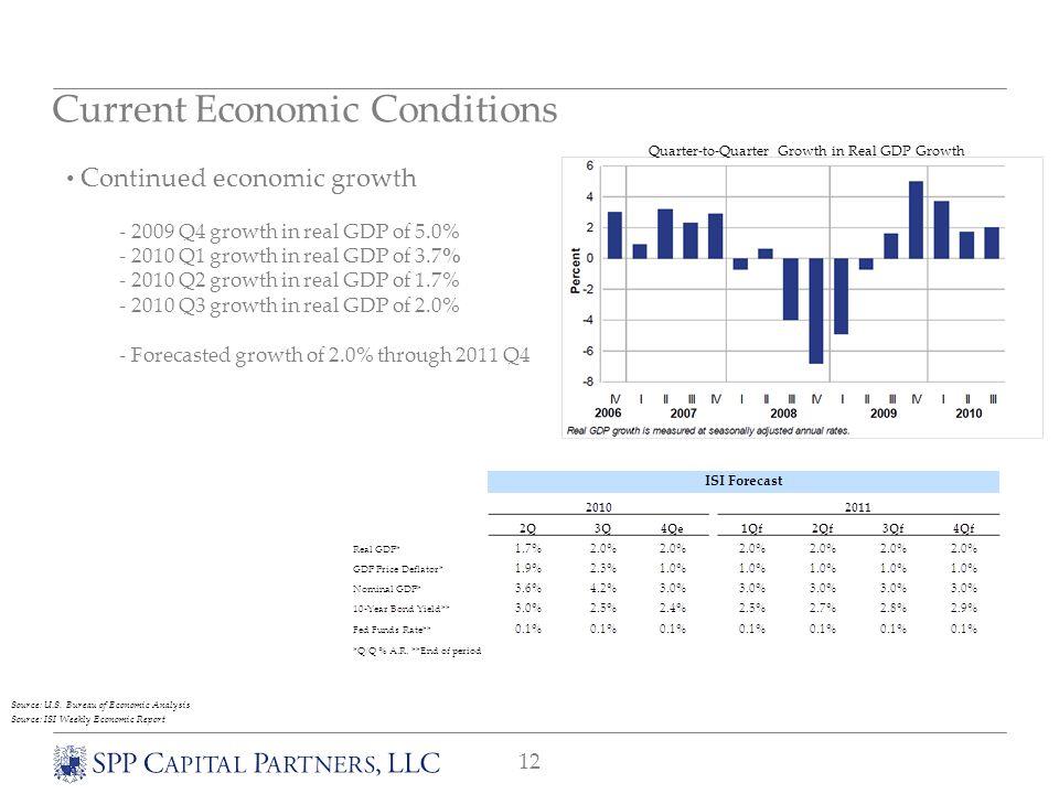 12 Current Economic Conditions Continued economic growth - 2009 Q4 growth in real GDP of 5.0% - 2010 Q1 growth in real GDP of 3.7% - 2010 Q2 growth in real GDP of 1.7% - 2010 Q3 growth in real GDP of 2.0% - Forecasted growth of 2.0% through 2011 Q4 Quarter-to-Quarter Growth in Real GDP Growth Source: ISI Weekly Economic Report Source: U.S.