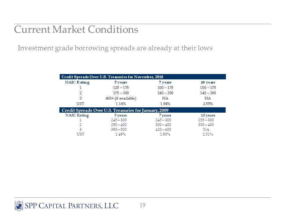 19 Investment grade borrowing spreads are already at their lows Current Market Conditions