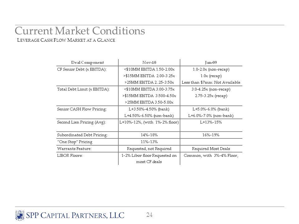 24 Current Market Conditions L EVERAGE C ASH F LOW M ARKET AT A G LANCE