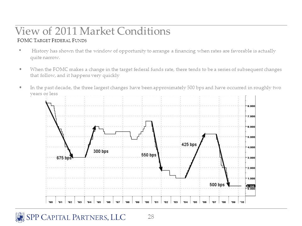 28 View of 2011 Market Conditions FOMC T ARGET F EDERAL F UNDS History has shown that the window of opportunity to arrange a financing when rates are favorable is actually quite narrow.
