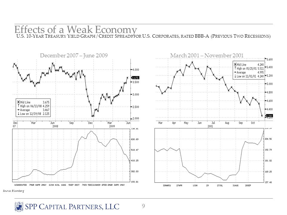 9 Effects of a Weak Economy December 2007 – June 2009March 2001 – November 2001 U.S.