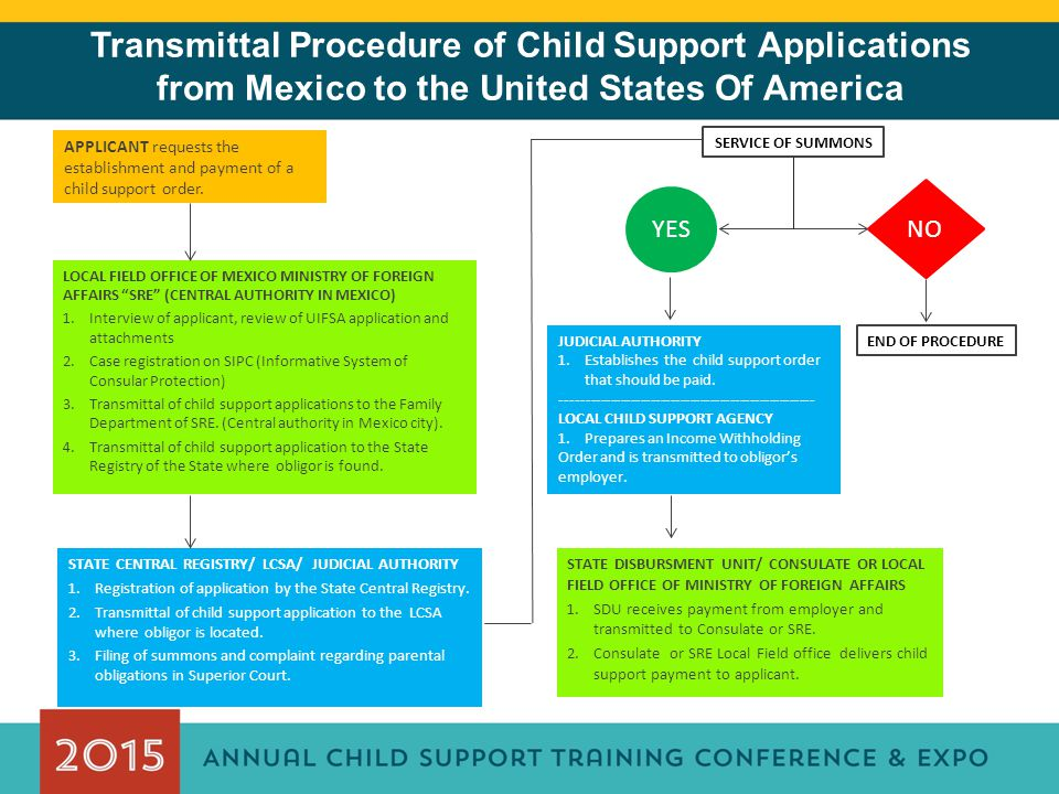 APPLICANT requests the establishment and payment of a child support order.