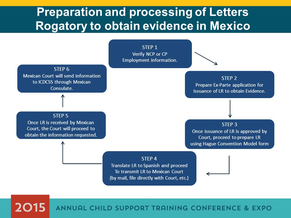 Preparation and processing of Letters Rogatory to obtain evidence in Mexico STEP 1 Verify NCP or CP Employment information.
