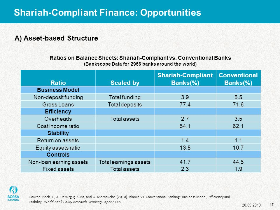 Shariah-Compliant Finance: Opportunities RatioScaled by Shariah-Compliant Banks(%) Conventional Banks(%) Business Model Non-deposit fundingTotal fundi