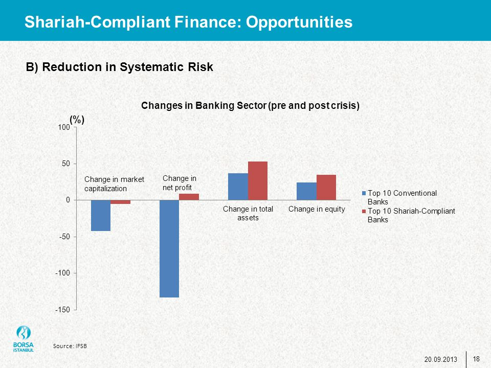 Shariah-Compliant Finance: Opportunities B) Reduction in Systematic Risk Source: IFSB 18 20.09.2013