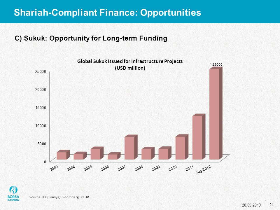 Shariah-Compliant Finance: Opportunities Source: IFIS, Zawya, Bloomberg, KFHR C) Sukuk: Opportunity for Long-term Funding 21 20.09.2013