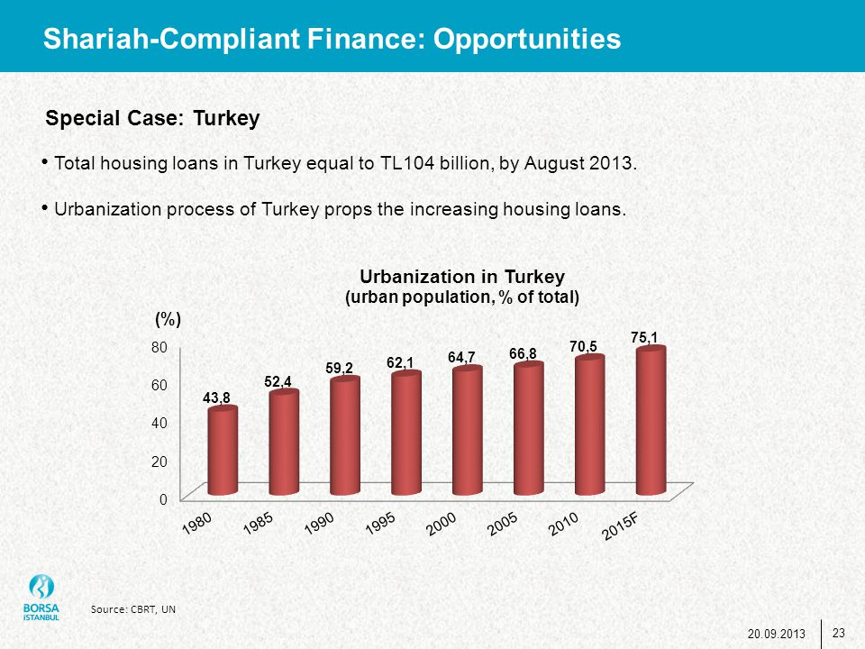 Shariah-Compliant Finance: Opportunities Total housing loans in Turkey equal to TL104 billion, by August 2013. Urbanization process of Turkey props th