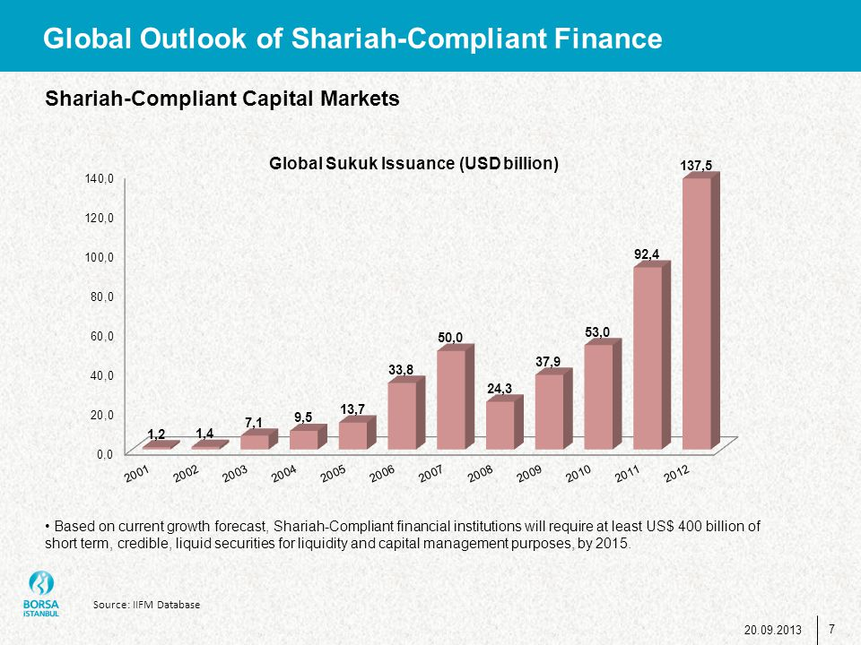 Global Outlook of Shariah-Compliant Finance Source: IIFM Database Based on current growth forecast, Shariah-Compliant financial institutions will requ